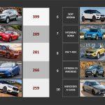 To Skoda Karoq είναι το «Αυτοκίνητο του 2019»