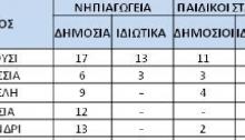 Χωρίς να βεβαιωθούν παραβάσεις στα σχολεία των ανωτέρω Δήμων αλλά με πολλές συστάσεις, προχωρά ο έλεγχος σε κυλικεία σχολείων όλων των βαθμίδων, δημόσια και ιδιωτικά, από τηνΠεριφερειακή Ενότητα Βόρειου Τομέα Αθηνών.